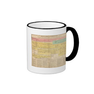 Inglaterra from1066 a 1485 taza de café