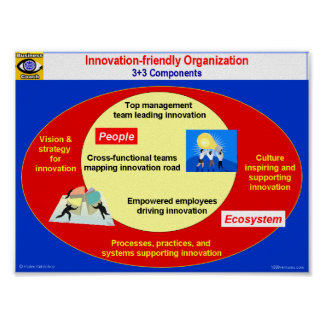 Innovation-friendly Organization Poster