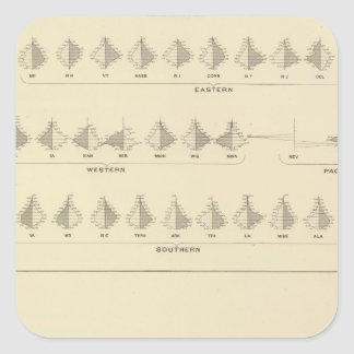 Insanity, Statistical US Lithograph Square Sticker