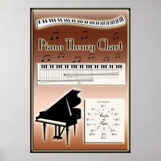 Instrucción de la música de la carta de la teoría  impresiones