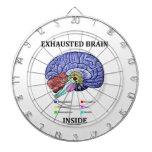 Interior agotado del cerebro (humor anatómico del  tablero de dardos