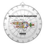 Interior genealógico del investigador (réplica de  tablero de dardos