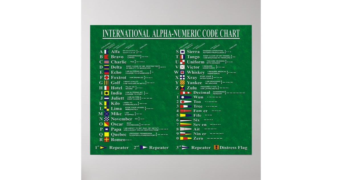 International Alpha-Numeric Code Chart Poster | Zazzle