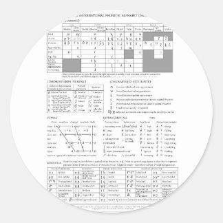 International Phonetic Alphabet Classic Round Sticker