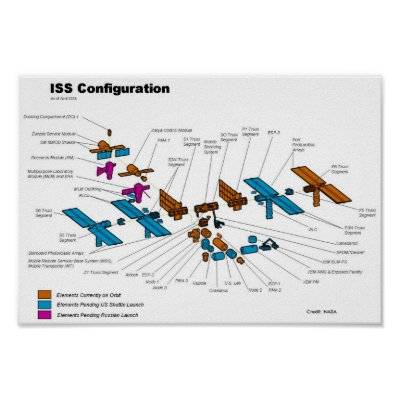 space station diagram. International Space Station Illustration Posters by moxieann