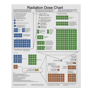 Ionizing Radiation Exposure Dose Chart Posters