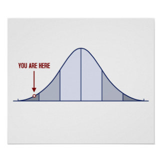 IQ Bell Curve You Are Here Poster