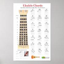 Ukulele Chords Finger Chart and Fretboard Poster