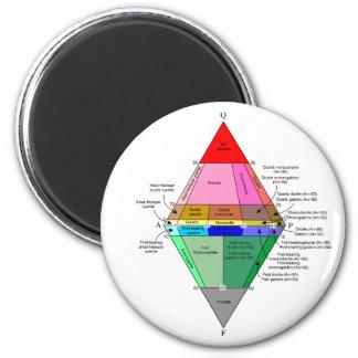 IUGS diagram Refrigerator Magnets