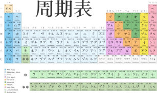 Periodic table posters zazzle japanese periodic table poster urtaz Images