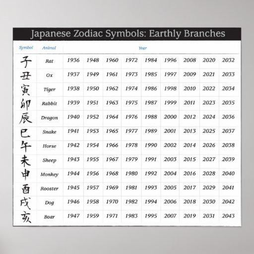 Japanese Zodiac Calendar Poster