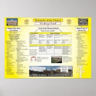 Jerarquía de la iglesia católica poster