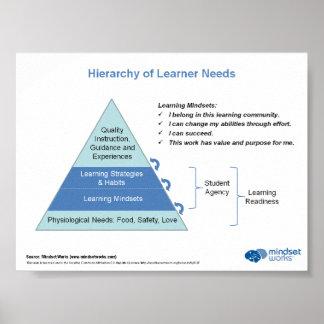 Jerarquía de las necesidades del principiante por poster