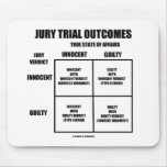 Jury Trial Outcomes (Innocent Guilty Jury Verdict) Mouse Pad