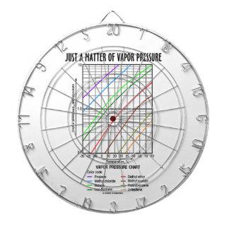Just A Matter Of Vapor Pressure (Chemistry) Dart Boards
