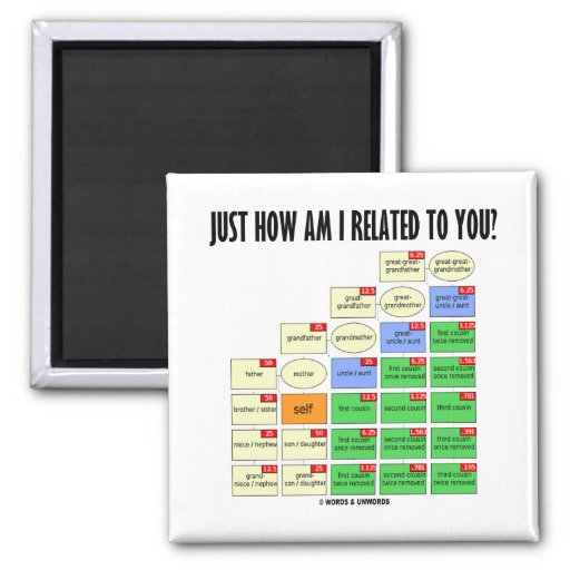 Just How Am I Related To You? (Genealogy) 2 Inch Square Magnet