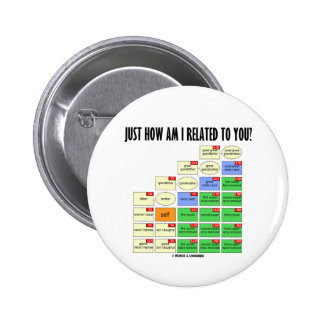 Just How Am I Related To You? (Genealogy) Button