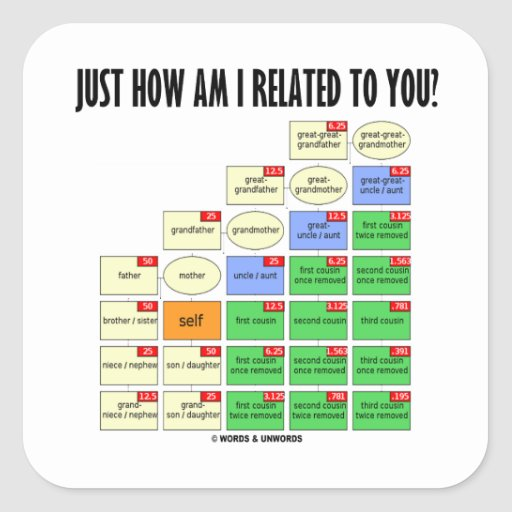 Just How Am I Related To You? (Genealogy) Stickers