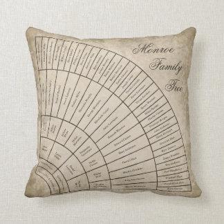 Keepsake 6 Generation Family Tree Fan Chart Pillow