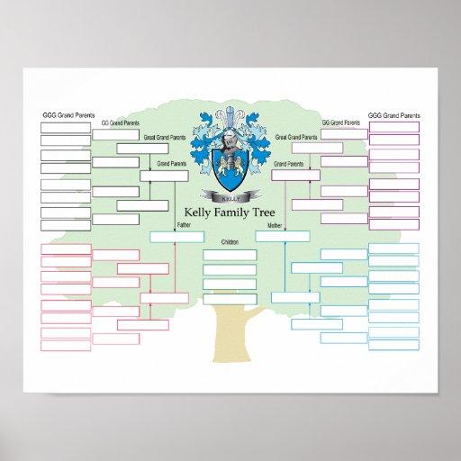 Kelly family tree poster zazzle