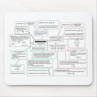 Kinematics_Concept_Map Alfombrillas De Raton