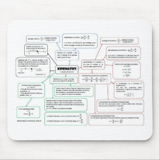 Kinematics_Concept_Map Mouse Pad