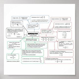 Kinematics_Concept_Map Impresiones