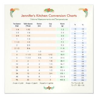 Kitchen Conversion Chart - Volume & Temperature Magnetic Card