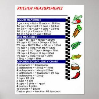 Kitchen Measurements Poster