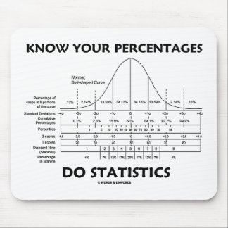 Know Your Percentages Do Statistics (Stats Humor) Mouse Pad