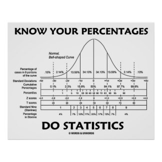 Know Your Percentages Do Statistics (Stats Humor) Print