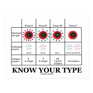 Know Your Type (Blood Types Health Medicine) Postcard