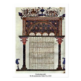 Konkordanztafel By Byzantinischer Maler Um 1020 Postcard