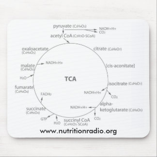 Krebs Cycle mousepad, www.nutritionradio.org