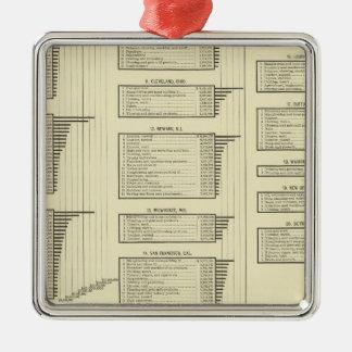 la carta litografiada fabrica en ciudades adorno navideño cuadrado de metal