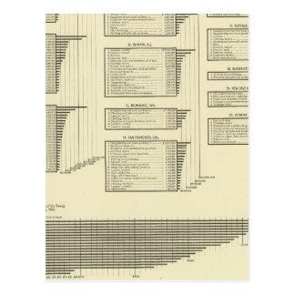 la carta litografiada fabrica en ciudades tarjeta postal