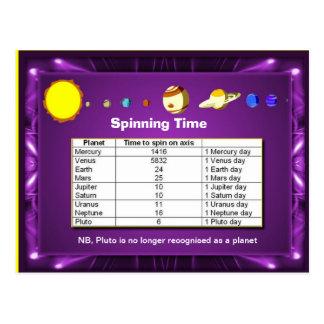 La ciencia, Sistema Solar, planta tiempo de giro Postal