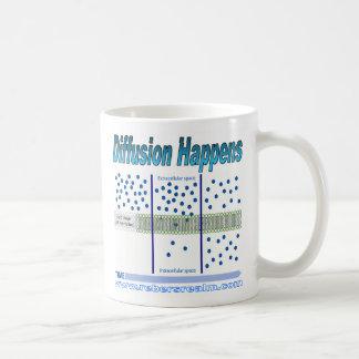 La difusión sucede tazas de café