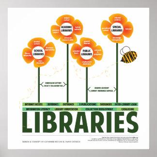 La ecología de bibliotecas póster