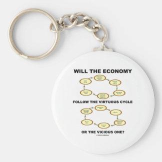 La economía seguirá el ciclo virtuoso vicioso llaveros