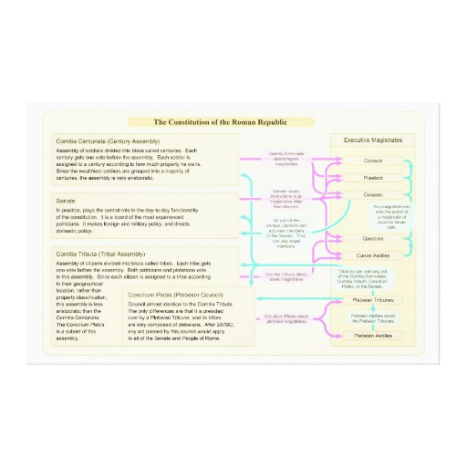 La estructura constitucional de la república roman impresiones de lienzo