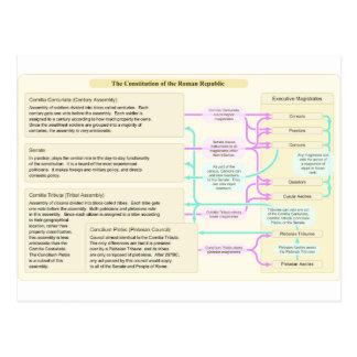 La estructura constitucional de la república roman tarjeta postal