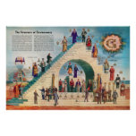 La estructura de la carta del Freemasonry libera a Poster