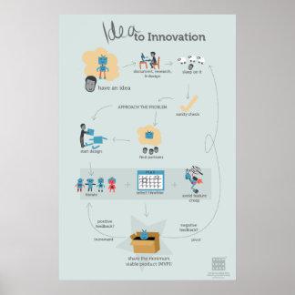 La idea al poster del organigrama de la innovación