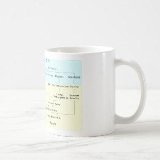 La jerarquía de la taza de las partículas