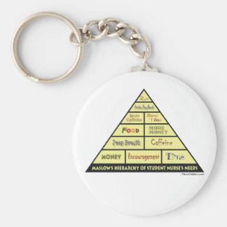 La jerarquía de Maslow de las necesidades de la en Llavero Personalizado