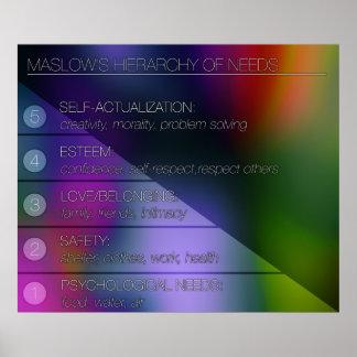 La jerarquía de Maslow de necesidades Póster