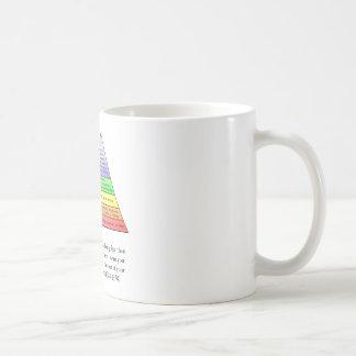 La jerarquía de Maslow de necesidades Tazas De Café