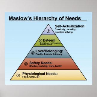 La jerarquía de Maslow del poster de la sala de cl