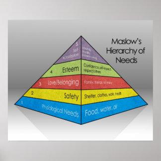 La jerarquía de Maslow del UPDATED de las necesi Impresiones